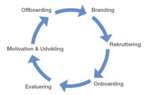 HR Lifecycle i GLS Danmark